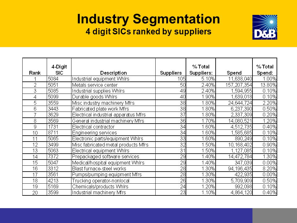 Industry Segmentation 4 digit SICs ranked by suppliers