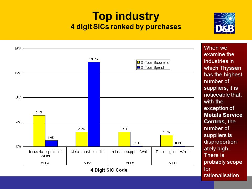 Top industry 4 digit SICs ranked by purchases When we examine the industries in which Thyssen has the highest number of suppliers, it is noticeable th