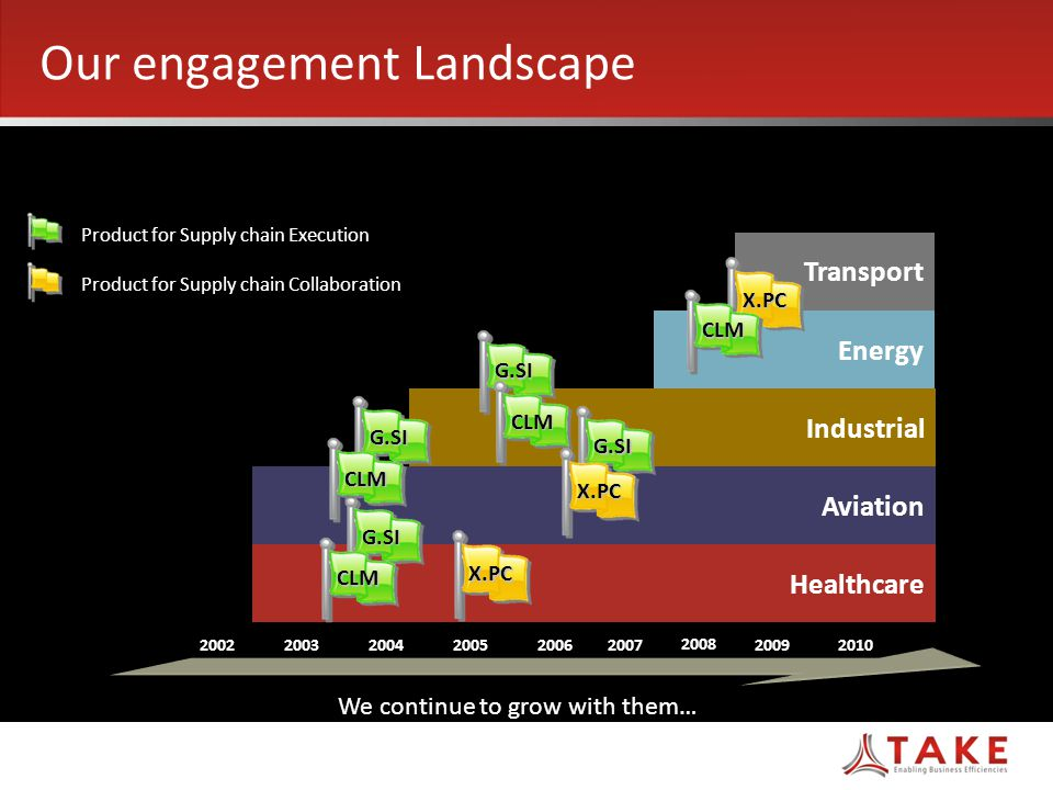 Transport Our engagement Landscape Healthcare Aviation Industrial Energy We continue to grow with them… G.SI CLM G.SI CLM X.PC G.SI CLM G.SI X.PC X.PC CLM Product for Supply chain Execution Product for Supply chain Collaboration 200220032004200520062007 2008 20092010 17