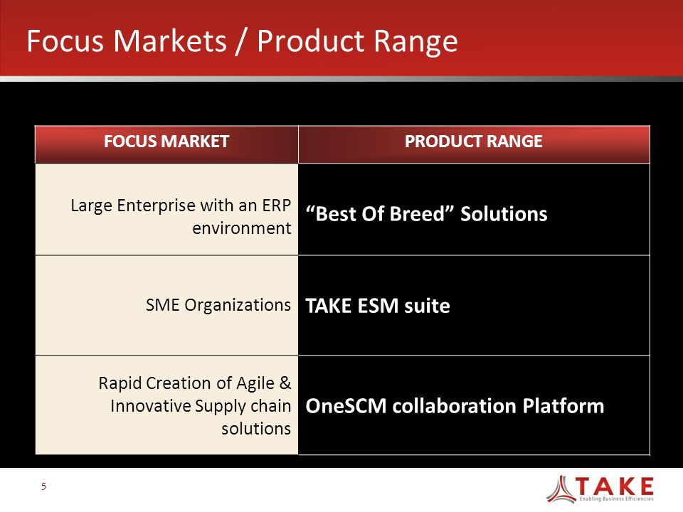 Focus Markets / Product Range FOCUS MARKETPRODUCT RANGE Large Enterprise with an ERP environment Best Of Breed Solutions SME Organizations TAKE ESM suite Rapid Creation of Agile & Innovative Supply chain solutions OneSCM collaboration Platform 5