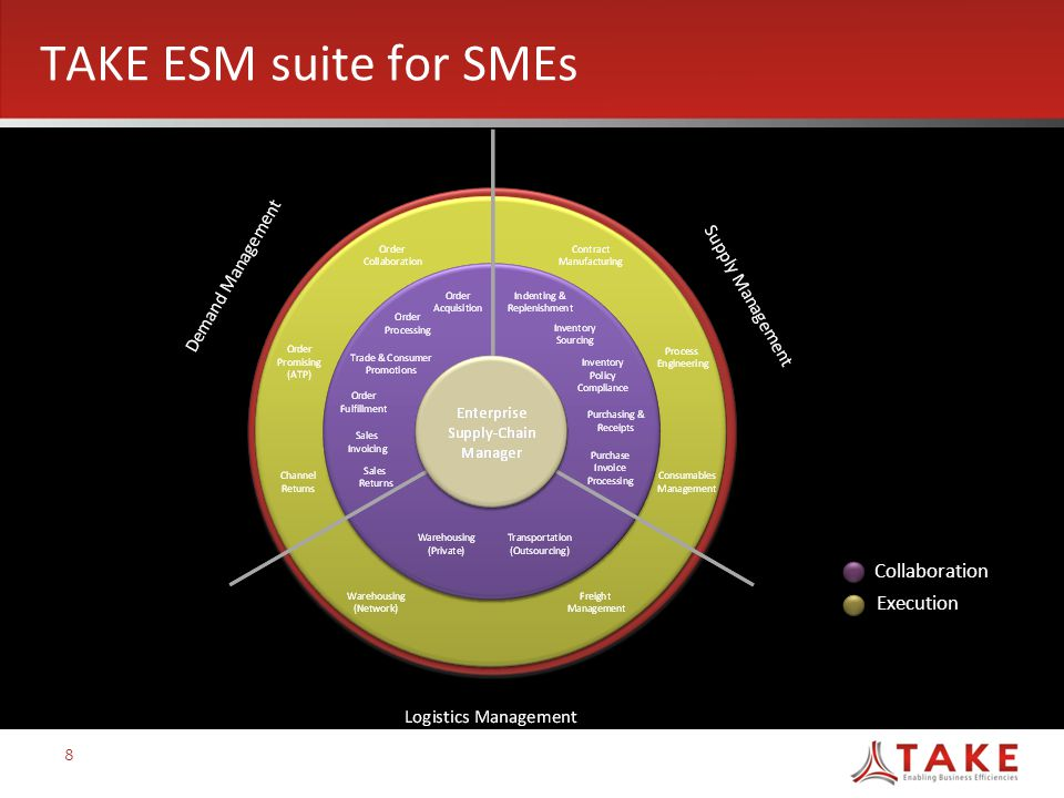 TAKE ESM suite for SMEs Execution Collaboration 8