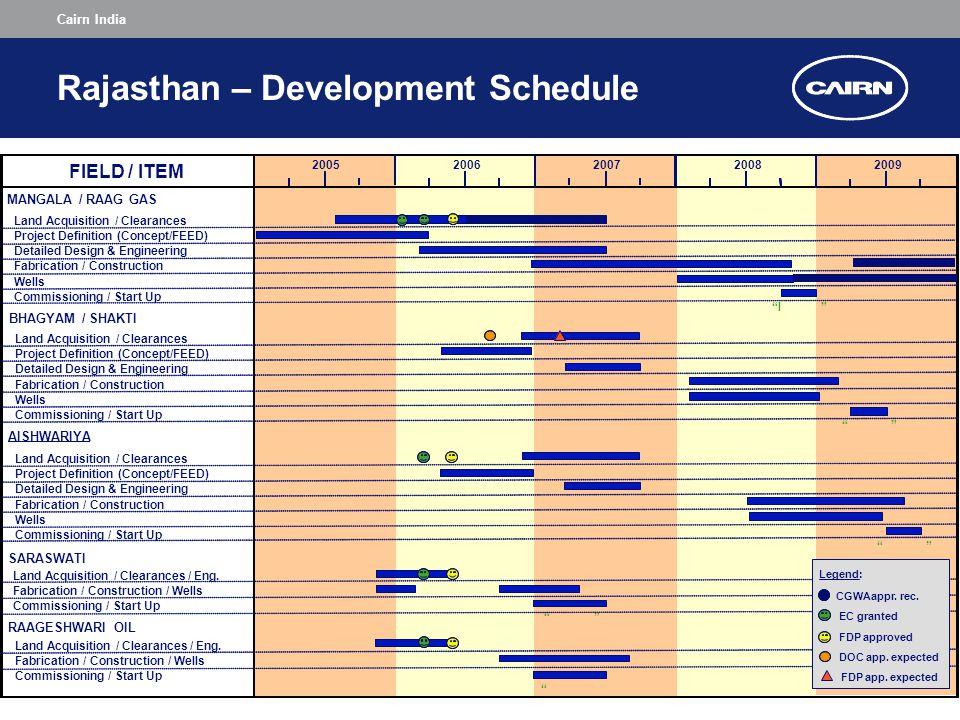 Cairn India Rajasthan – Development Schedule
