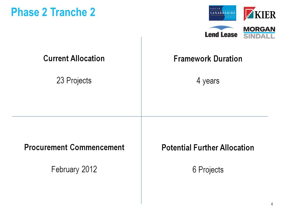 Phase 2 Tranche 2 Current Allocation 23 Projects Procurement Commencement February 2012 4 Framework Duration 4 years Potential Further Allocation 6 Projects