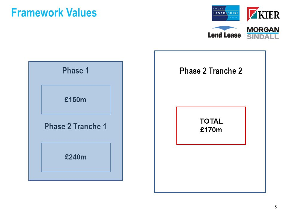 Framework Values Phase 1 Phase 2 Tranche 1 5 £150m £240m TOTAL £170m Phase 2 Tranche 2