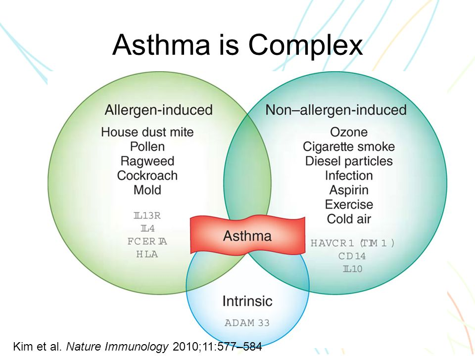 Asthma is Complex 13 Kim et al. Nature Immunology 2010;11:577–584