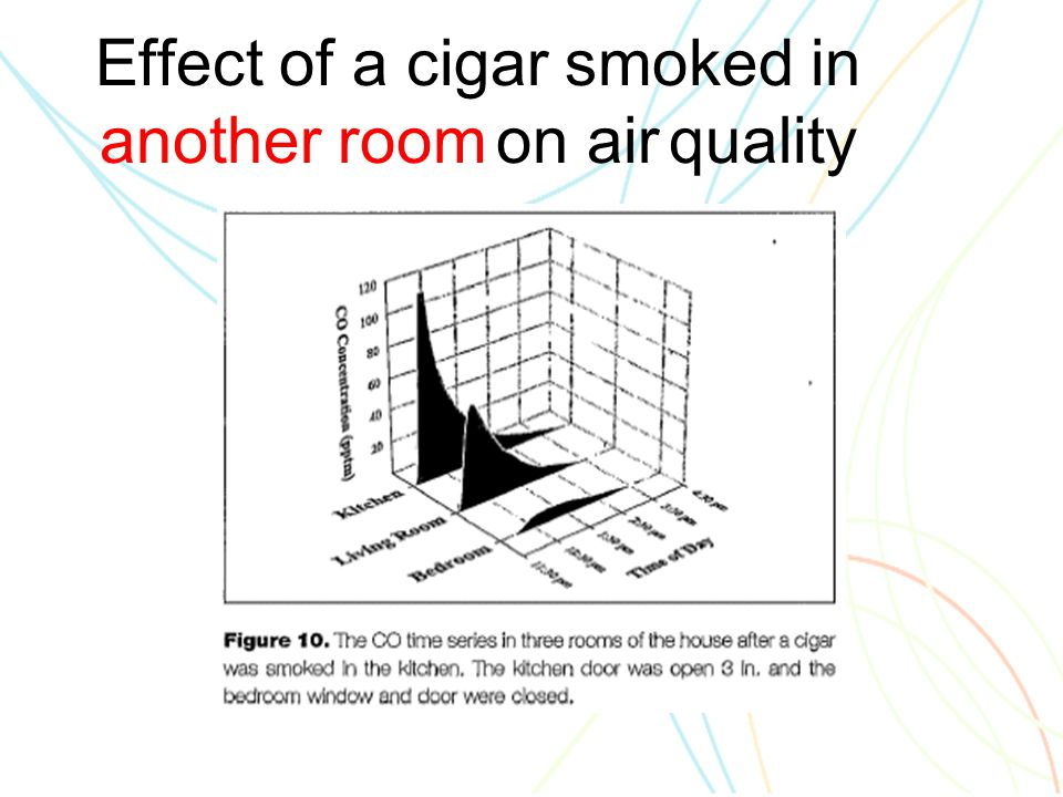 Effect of a cigar smoked in another room on air quality