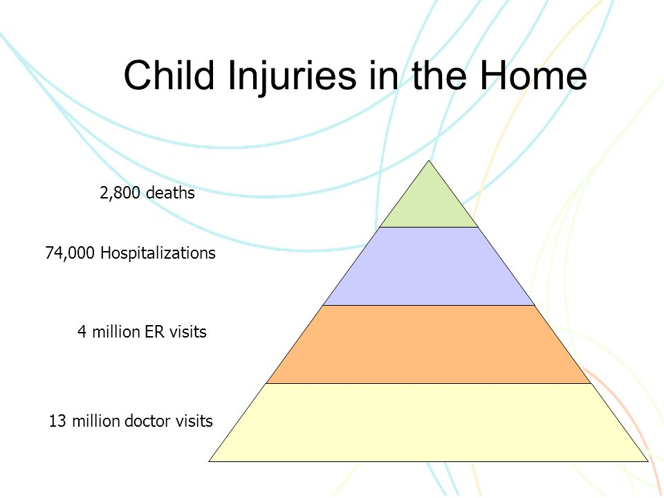 Child Injuries in the Home 13 million doctor visits 4 million ER visits 74,000 Hospitalizations 2,800 deaths