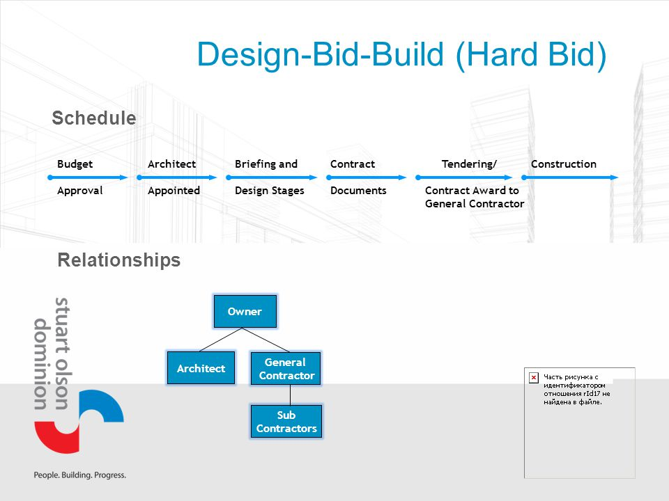 Design-Bid-Build (Hard Bid) Budget Approval Architect Appointed Briefing and Design Stages Contract Documents Tendering/ Contract Award to General Contractor Construction Architect Owner General Contractor Sub Contractors Schedule Relationships
