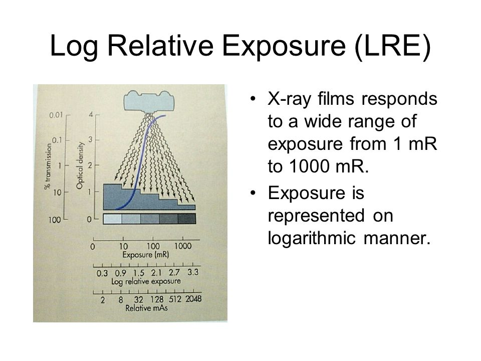 Log Relative Exposure (LRE) X-ray films responds to a wide range of exposure from 1 mR to 1000 mR. Exposure is represented on logarithmic manner.