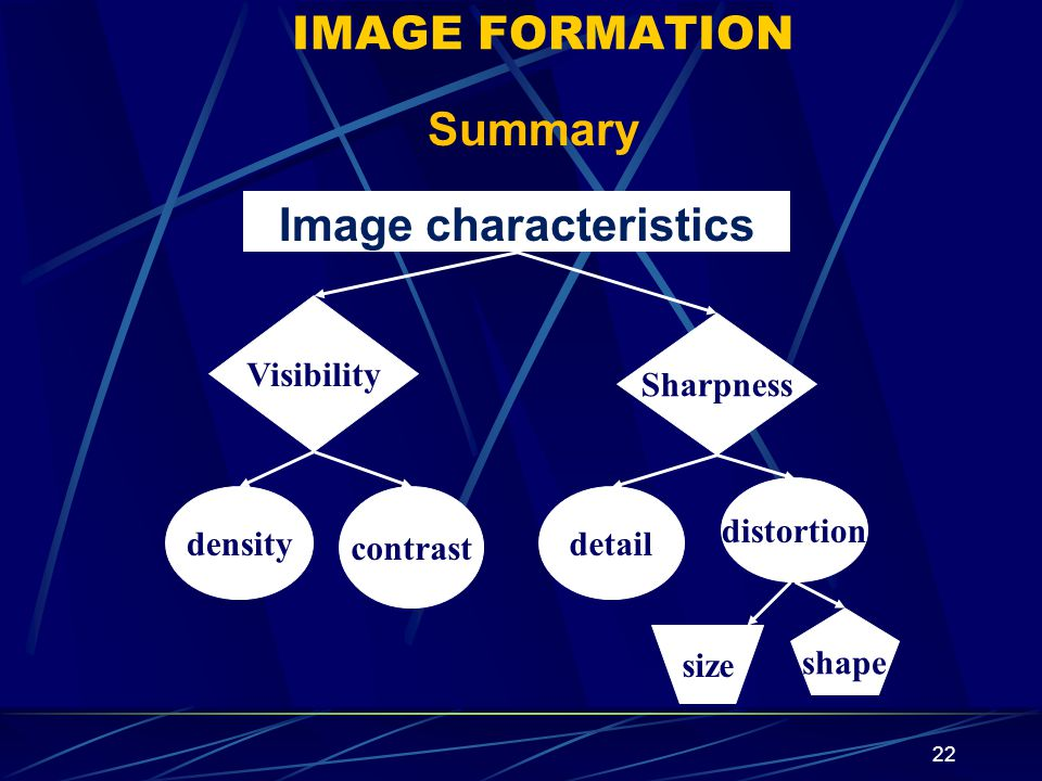 22 Visibility Sharpness density contrast detail distortion size shape Image characteristics IMAGE FORMATION Summary