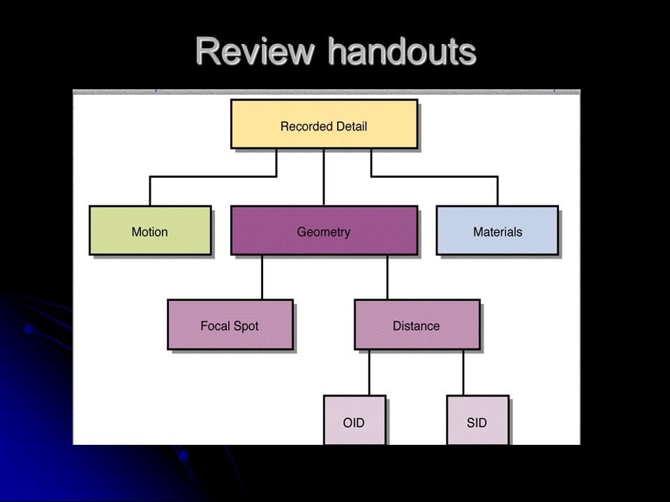 Components of Radiographic Image Quality Radiologic Technology 244 created: Fall 2005 Rev 12-01-2009