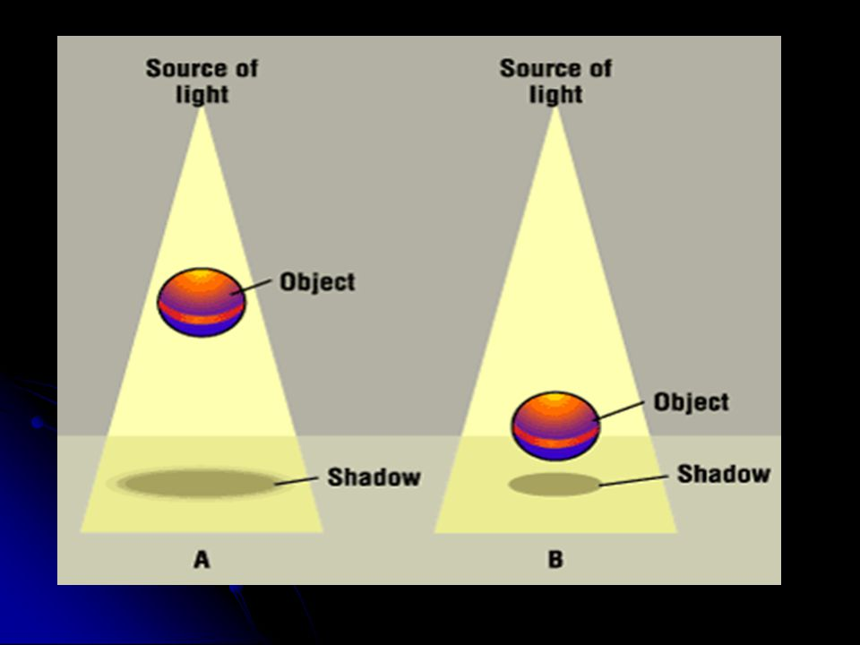 OID Object to Image Distance The closer the object to the film, the sharper the detail. The closer the object to the film, the sharper the detail. OID
