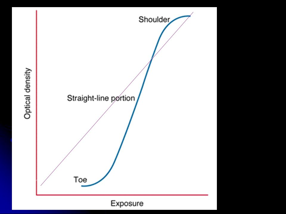 Film latitude ? What does it mean how does it plot on the curve?