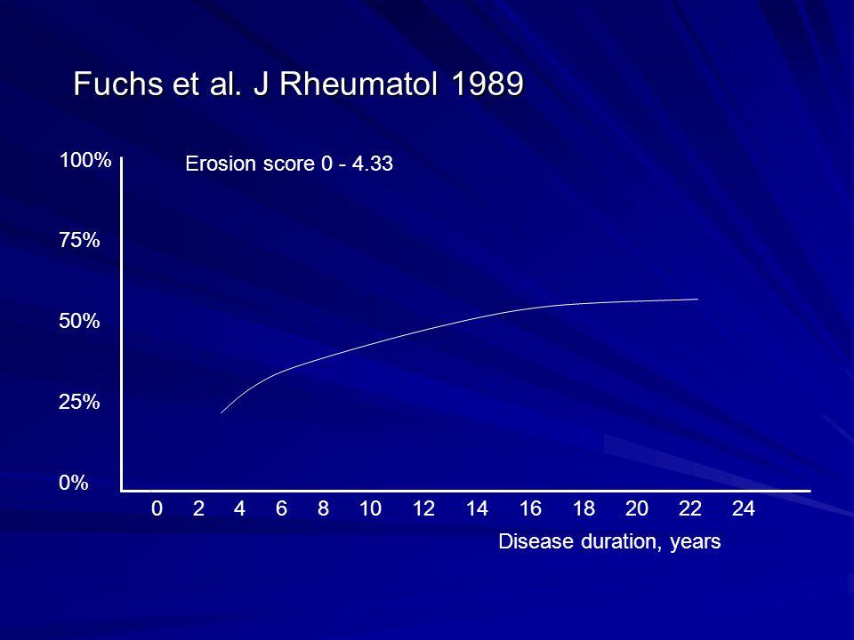 Fuchs et al. J Rheumatol 1989 Disease duration, years 0 2 4 6 8 10 12 14 16 18 20 22 24 100% 75% 50% 25% 0% Erosion score 0 - 4.33