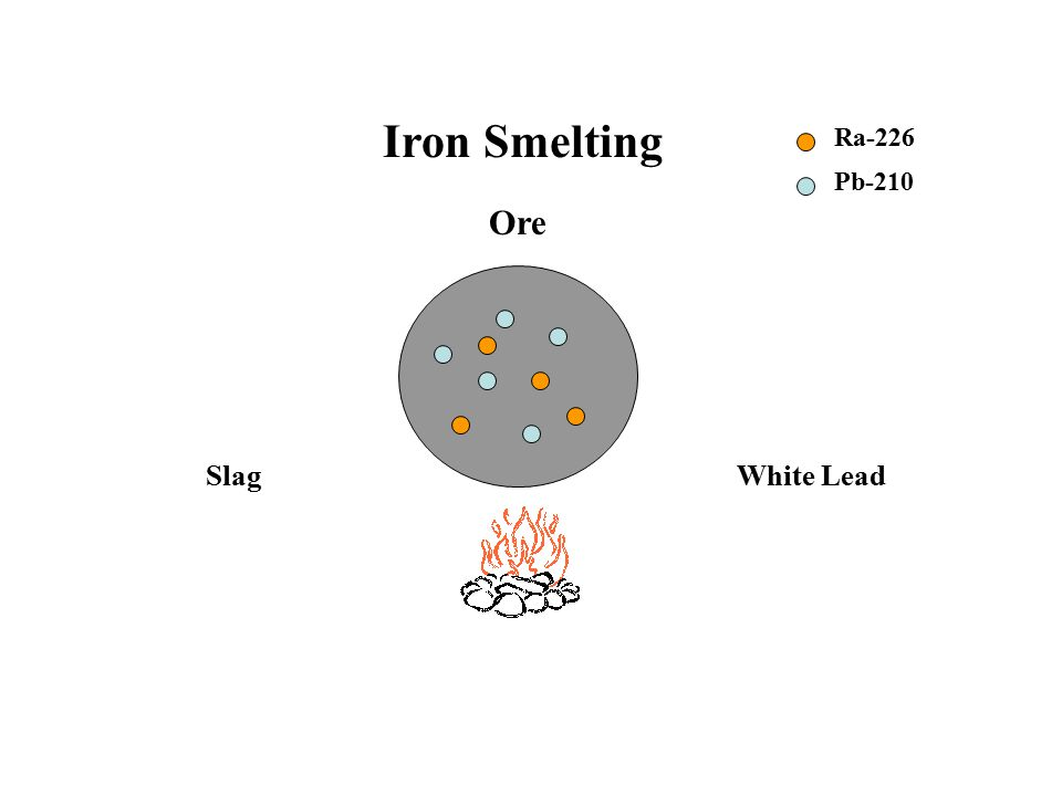 Iron Smelting Ore Ra-226 Pb-210 SlagWhite Lead