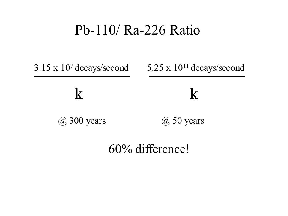 Pb-110/ Ra-226 Ratio 3.15 x 10 7 decays/second5.25 x 10 11 decays/second kk 60% difference.