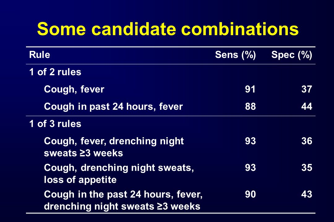 Some candidate combinations RuleSens (%)Spec (%) 1 of 2 rules Cough, fever9137 Cough in past 24 hours, fever8844 1 of 3 rules Cough, fever, drenching night sweats ≥3 weeks 9336 Cough, drenching night sweats, loss of appetite 9335 Cough in the past 24 hours, fever, drenching night sweats ≥3 weeks 9043
