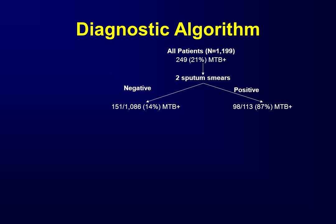 All Patients (N=1,199) 249 (21%) MTB+ 151/1,086 (14%) MTB+98/113 (87%) MTB+ 2 sputum smears Positive Negative Diagnostic Algorithm
