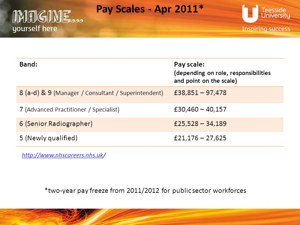 Pay Scales - Apr 2011* http://www.nhscareers.nhs.ukhttp://www.nhscareers.nhs.uk/ Band:Pay scale: (depending on role, responsibilities and point on the scale) 8 (a-d) & 9 (Manager / Consultant / Superintendent) £38,851 – 97,478 7 (Advanced Practitioner / Specialist) £30,460 – 40,157 6 (Senior Radiographer)£25,528 – 34,189 5 (Newly qualified)£21,176 – 27,625 *two-year pay freeze from 2011/2012 for public sector workforces