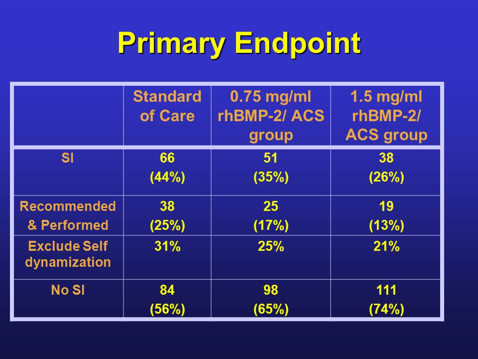 Primary Endpoint Standard of Care 0.75 mg/ml rhBMP-2/ ACS group 1.5 mg/ml rhBMP-2/ ACS group SI66 (44%) 51 (35%) 38 (26%) Recommended & Performed 38 (25%) 25 (17%) 19 (13%) Exclude Self dynamization 31%25%21% No SI84 (56%) 98 (65%) 111 (74%)