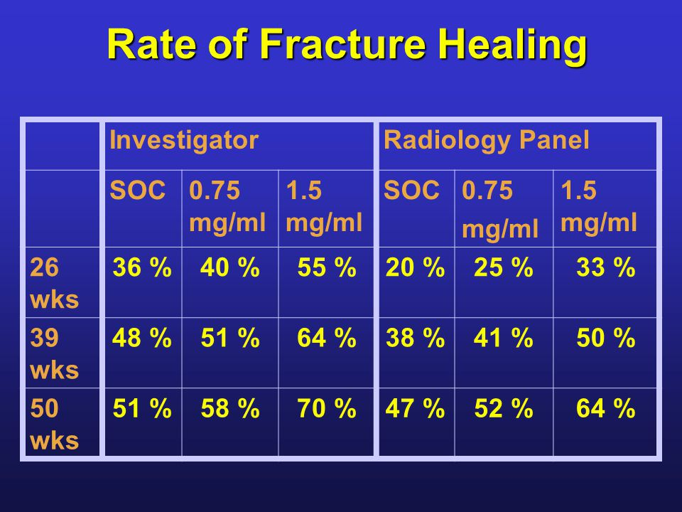 Rate of Fracture Healing InvestigatorRadiology Panel SOC0.75 mg/ml 1.5 mg/ml SOC0.75 mg/ml 1.5 mg/ml 26 wks 36 %40 %55 %20 %25 %33 % 39 wks 48 %51 %64 %38 %41 %50 % 50 wks 51 %58 %70 %47 %52 %64 %