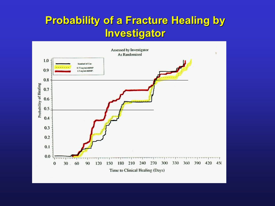 Probability of a Fracture Healing by Investigator