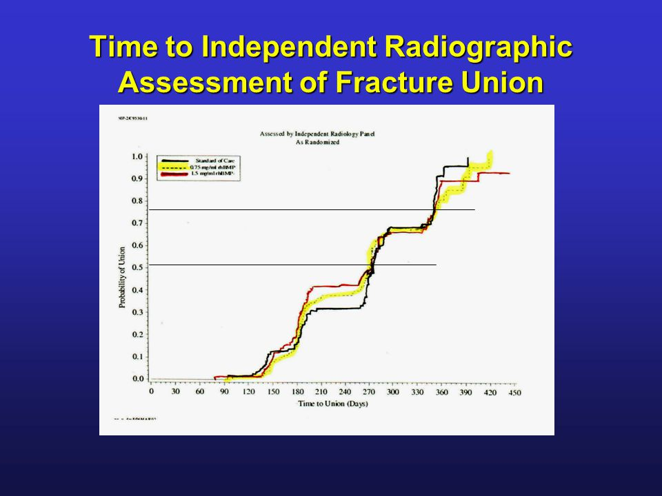 Time to Independent Radiographic Assessment of Fracture Union