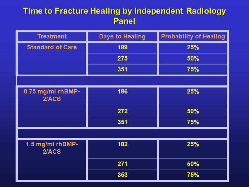 Time to Fracture Healing by Independent Radiology Panel TreatmentDays to HealingProbability of Healing Standard of Care18925% 27550% 35175% 0.75 mg/ml rhBMP- 2/ACS 18625% 27250% 35175% 1.5 mg/ml rhBMP- 2/ACS 18225% 27150% 35375%