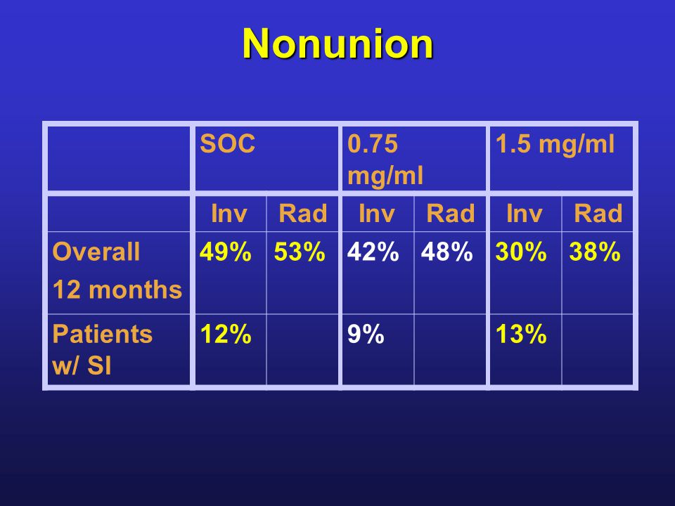 Nonunion SOC0.75 mg/ml 1.5 mg/ml InvRadInvRadInvRad Overall 12 months 49%53%42%48%30%38% Patients w/ SI 12%9%13%