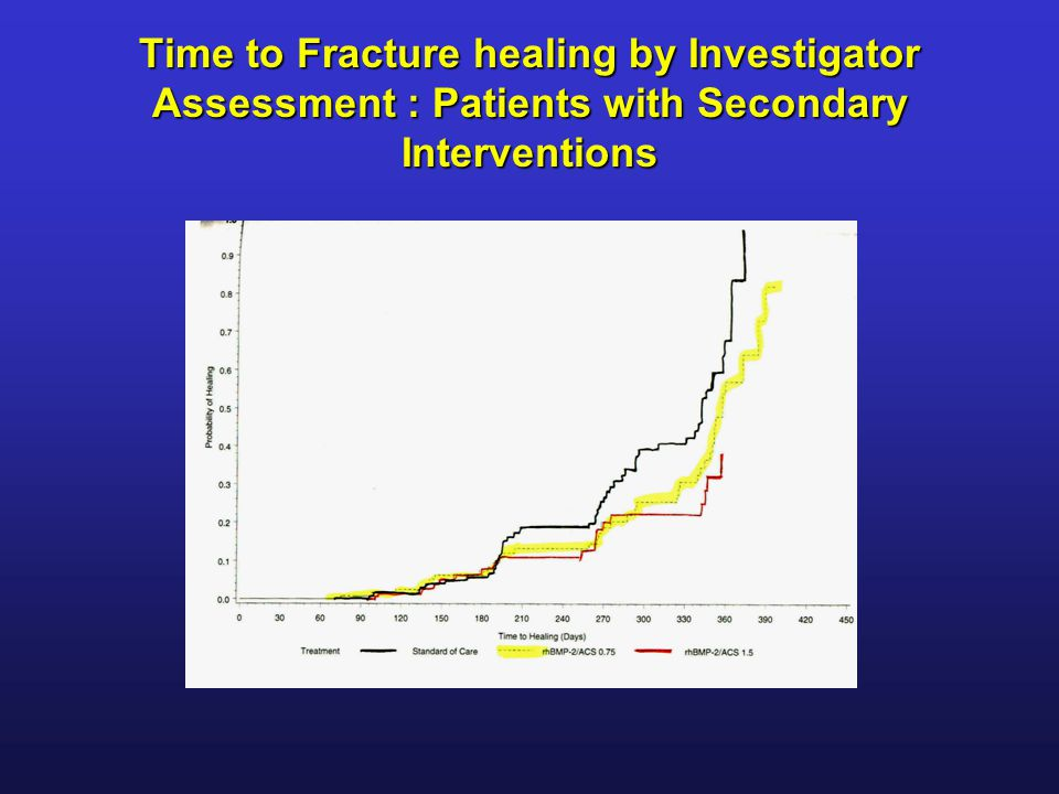 Time to Fracture healing by Investigator Assessment : Patients with Secondary Interventions