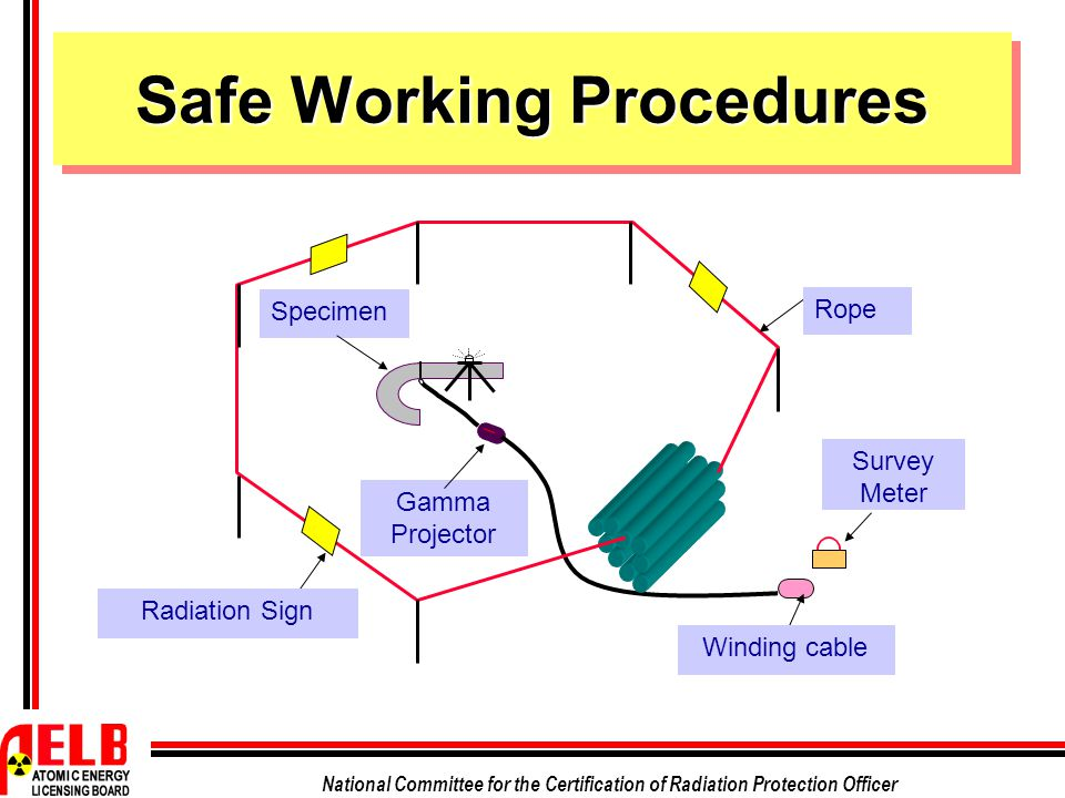 National Committee for the Certification of Radiation Protection Officer Safe Working Procedures Radiation Sign Gamma Projector Specimen Survey Meter