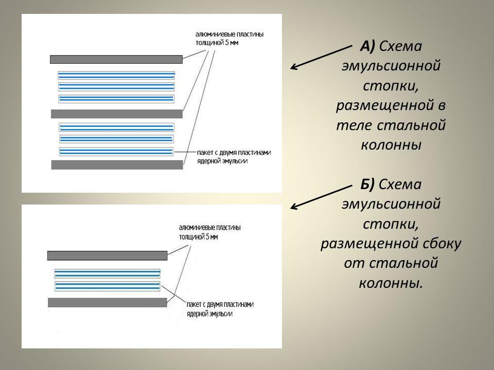 А) Схема эмульсионной стопки, размещенной в теле стальной колонны Б) Схема эмульсионной стопки, размещенной сбоку от стальной колонны.