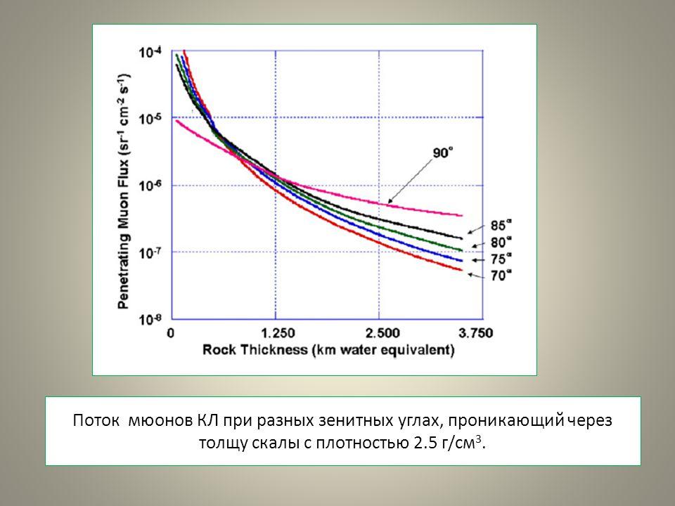 Поток мюонов КЛ при разных зенитных углах, проникающий через толщу скалы с плотностью 2.5 г/см 3.