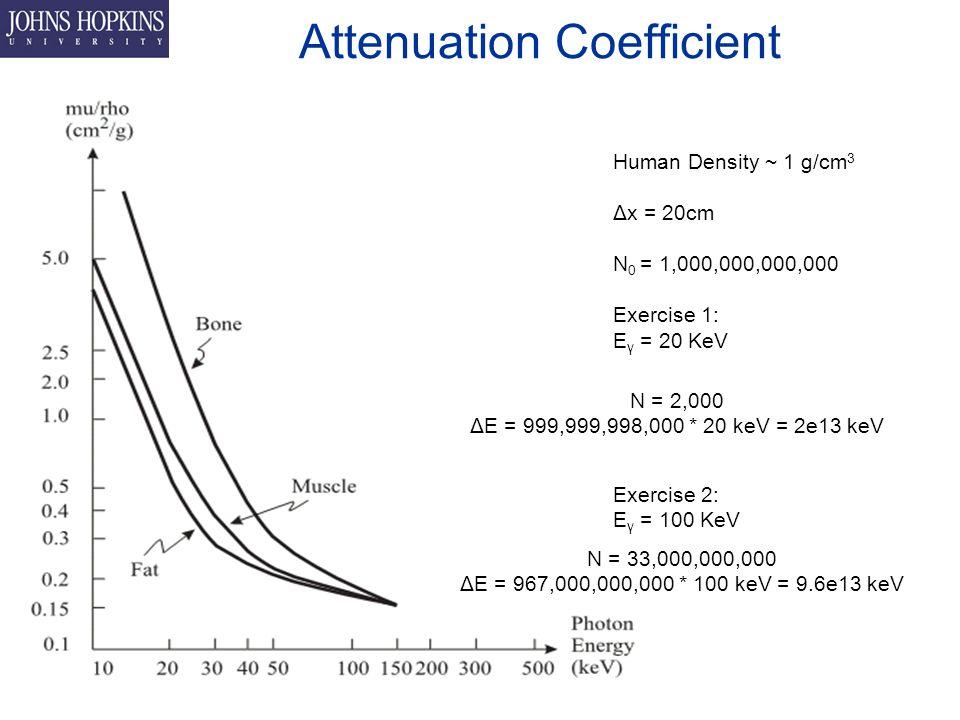 Attenuation Coefficient Human Density ~ 1 g/cm 3 Δx = 20cm N 0 = 1,000,000,000,000 Exercise 1: E γ = 20 KeV Exercise 2: E γ = 100 KeV N = 2,000 ΔE = 999,999,998,000 * 20 keV = 2e13 keV N = 33,000,000,000 ΔE = 967,000,000,000 * 100 keV = 9.6e13 keV
