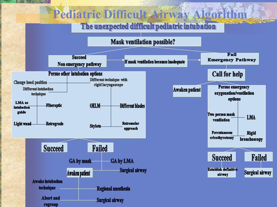 Pediatric Difficult Airway Algorithm