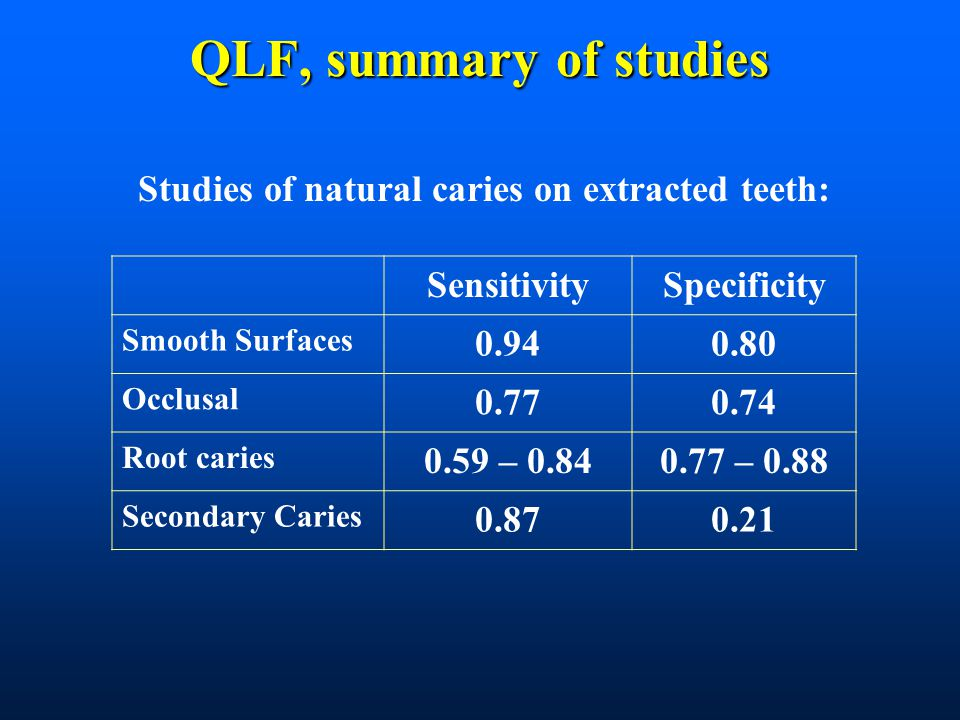 QLF, summary of studies Studies of natural caries on extracted teeth: SensitivitySpecificity Smooth Surfaces 0.940.80 Occlusal 0.770.74 Root caries 0.59 – 0.840.77 – 0.88 Secondary Caries 0.870.21