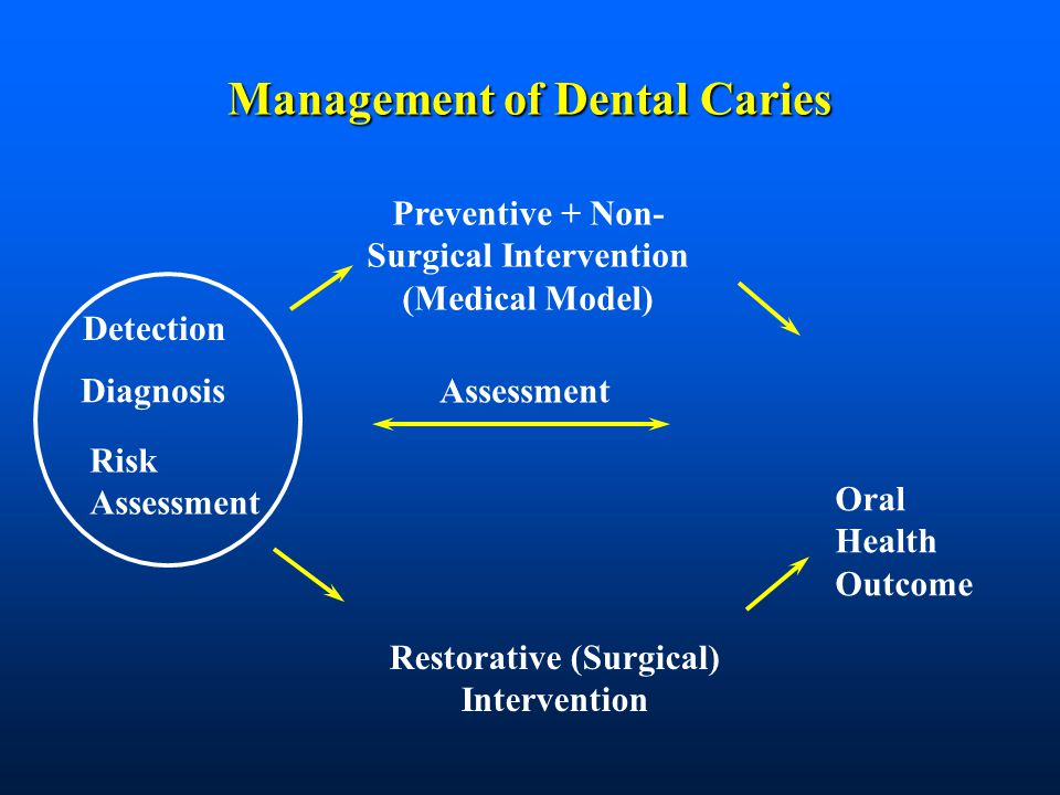 Management of Dental Caries Diagnosis Risk Assessment Preventive + Non- Surgical Intervention (Medical Model) Restorative (Surgical) Intervention Oral Health Outcome Assessment Detection