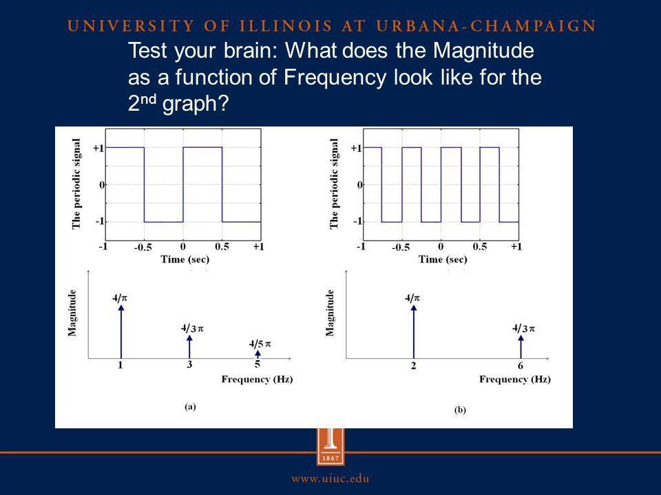 Test your brain: What does the Magnitude as a function of Frequency look like for the 2 nd graph