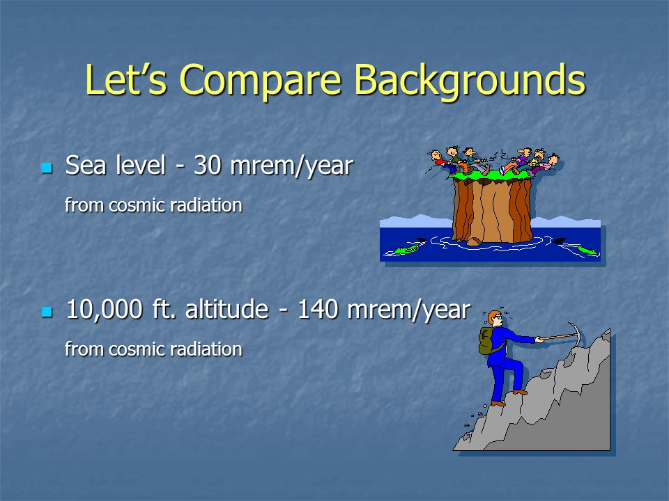 Let's Compare Backgrounds Sea level - 30 mrem/year Sea level - 30 mrem/year from cosmic radiation from cosmic radiation 10,000 ft.
