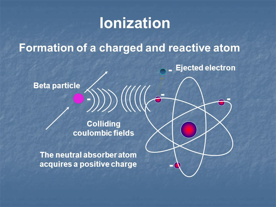 Ionization Formation of a charged and reactive atom - - - - The neutral absorber atom acquires a positive charge Beta particle - Colliding coulombic fields Ejected electron