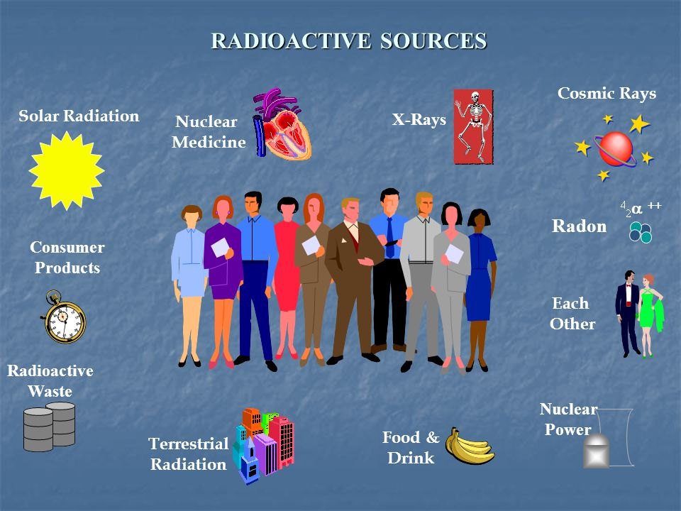 Radioactive Waste Radon X-Rays Consumer Products Nuclear Power Nuclear Medicine Solar Radiation Cosmic Rays Terrestrial Radiation Food & Drink Each Other     RADIOACTIVE SOURCES