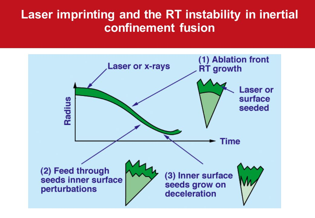 Laser imprinting and the RT instability in inertial confinement fusion