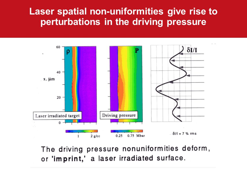 Laser spatial non-uniformities give rise to perturbations in the driving pressure