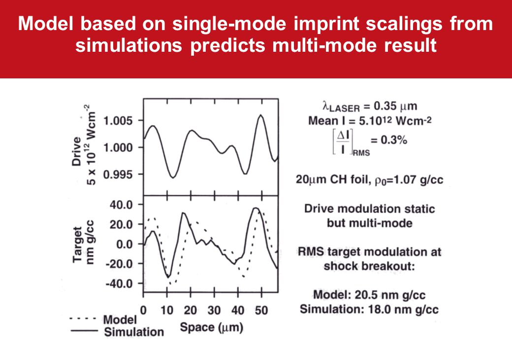 Model based on single-mode imprint scalings from simulations predicts multi-mode result