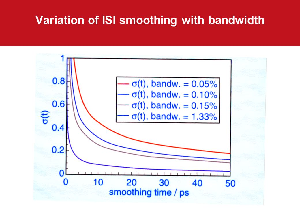 Variation of ISI smoothing with bandwidth