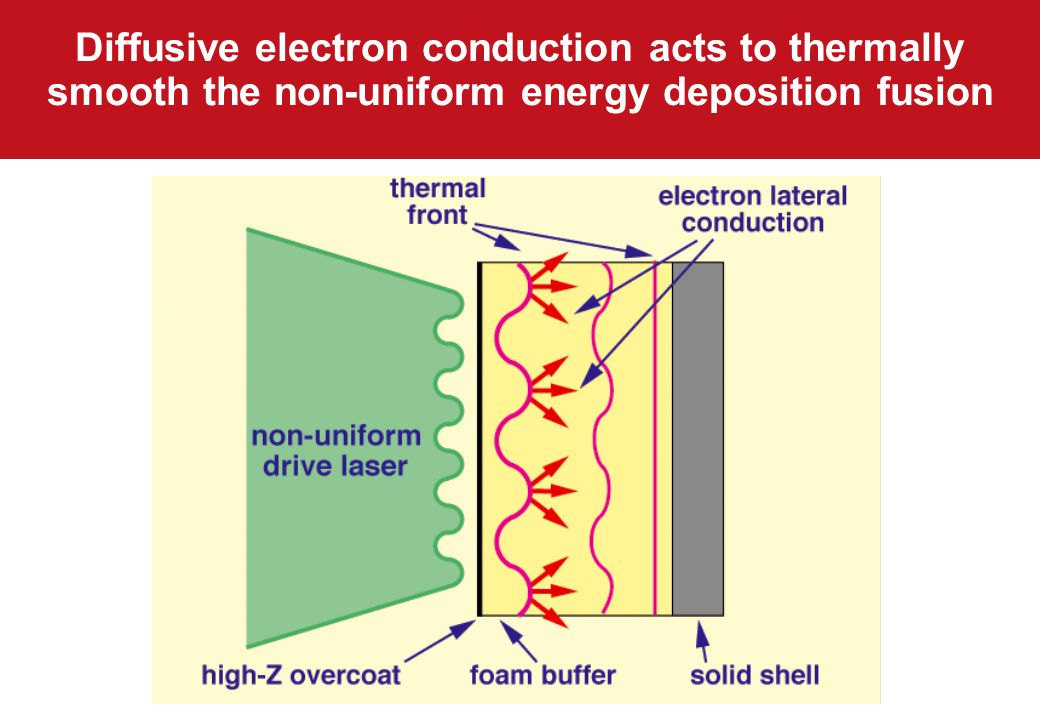 Diffusive electron conduction acts to thermally smooth the non-uniform energy deposition fusion