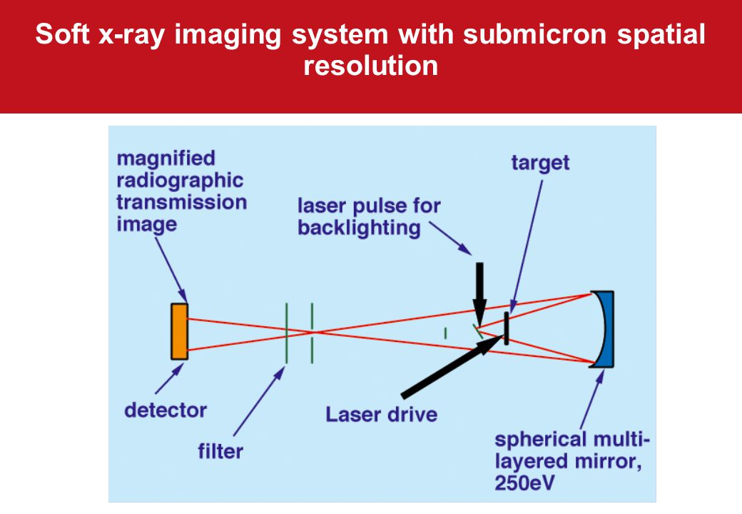 Soft x-ray imaging system with submicron spatial resolution