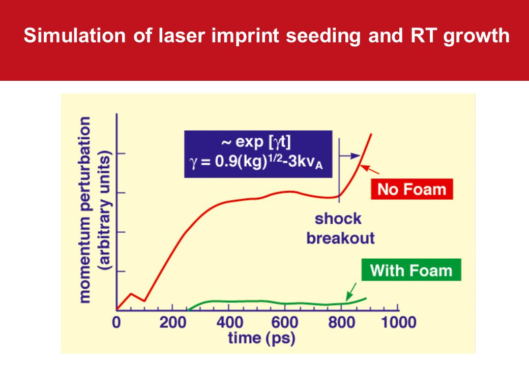 Simulation of laser imprint seeding and RT growth
