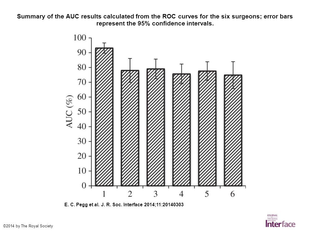 Summary of the AUC results calculated from the ROC curves for the six surgeons; error bars represent the 95% confidence intervals.