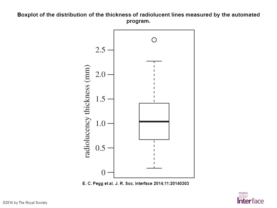 Boxplot of the distribution of the thickness of radiolucent lines measured by the automated program.